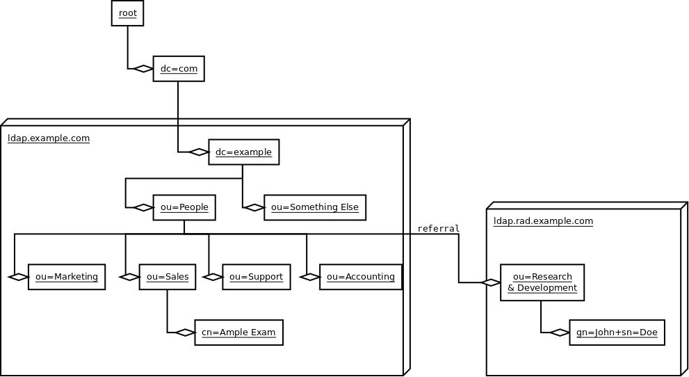 Introduction to LDAP — Ldaptor 16 0 documentation